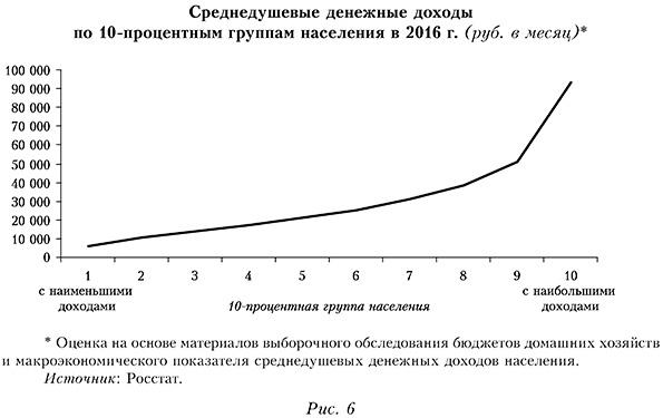 Среднедушевые денежные доходы по 10-процентным группам