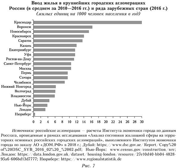 Ввод жилья в крупнейших городских агломераций России