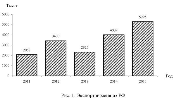 Экспорт ячменя из России