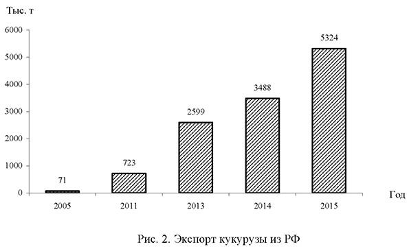 Экспорт кукурузы из России