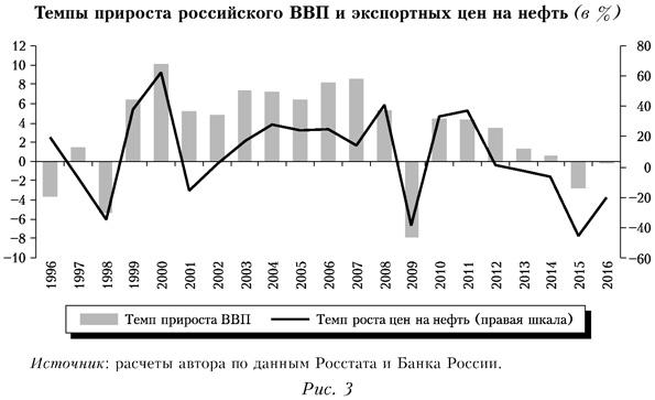 Темпы прироста российского ВВП и экспертных цен на нефть