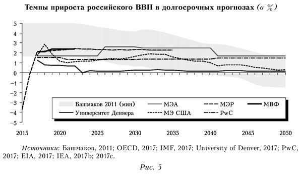 Темпы прироста российского ВВП в долгосрочных прогнозах