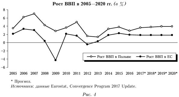 Рост ВВП в 2005-2020 годах