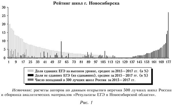 Рейтинг школ Новосибирска