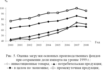 График, диаграмма загрузки основных производственных фондов при сохранении доли импорта на уровне 1999 г.