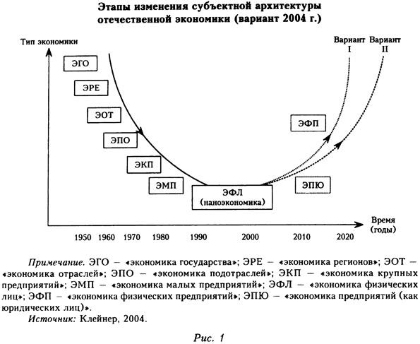 Этапы изменения субъектной архитектуры отечественной экономики