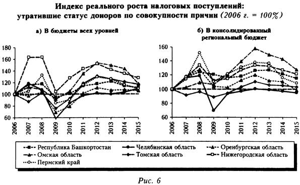 Индекс реального роста налоговых преступлений: пострадавшие от изменения бюджетной политики: утратившие статус доноров по совокупности причин