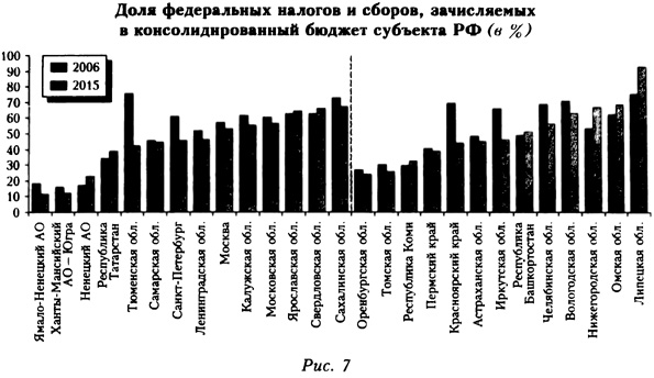 Доля федеральных налогов и сборов, зачисляемых в консолидированный бюджет субъекта РФ