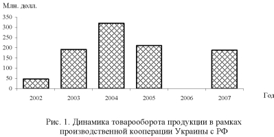 График, диаграмма товарооборота продукции в рамках производственной кооперации Украины с РФ.