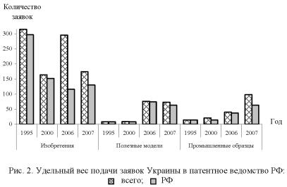 График, диаграмма удельного веса подачи заявок Украины в патентное ведомство РФ.
