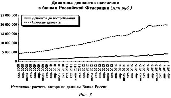 Диаграмма депозитов населения в банках России