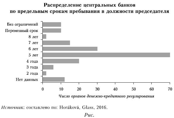 Распределение центральных банков по предельным срокам пребывания в должности председателя
