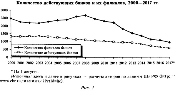 Количество действующих банков и их филиалов в 2000-2017 годах