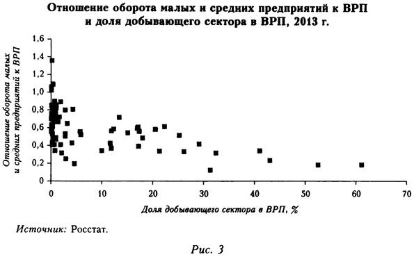 Отношение оборота малых и средних предприятий к ВРП и доля добывающего сектора в ВРП в 2013 году