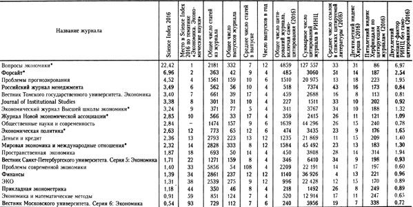 Библиометрия избранных журналов (по РИНЦ) по тематике «Экономика. Экономические науки»
