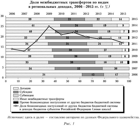 Доля межбюджетных трансфертов по видам в региональных доходах