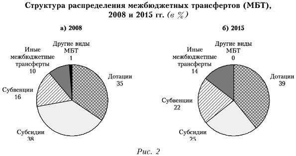Структура распределения межбюджетных трансфертов