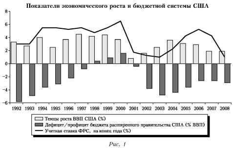 График показателей экономического роста бюджетной системы США