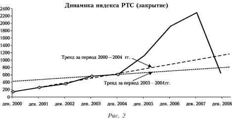 График динамики индекса РТС