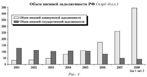 График объема внешней задолженности РФ.