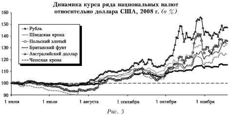 Диаграмма динамики курса национальных валют относительно доллара США.