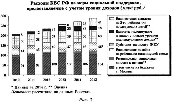 Расходы КБС РФ на меры социальной поддержки, предоставляемые с учетом уровня доходов