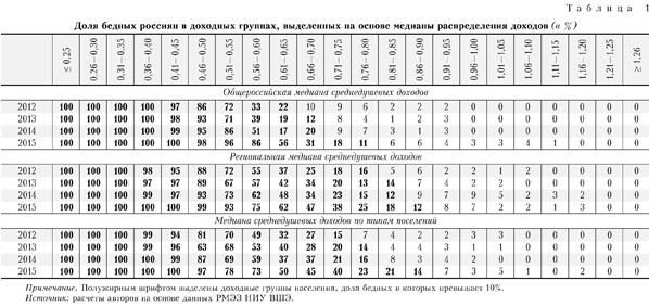 Доля бедных россиян в доходных группах, выделенных на основе медианы распределения доходов