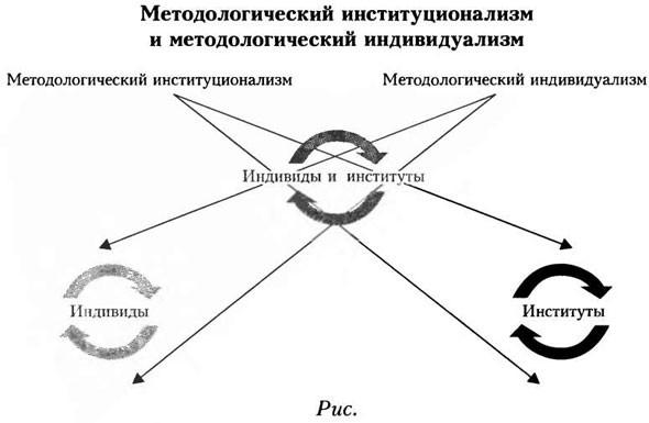 Схема методологического индивидуализма и методологического институциоиализма