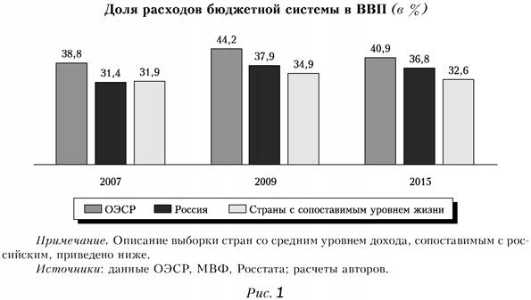 Доля расходов бюджетной системы в ВВП