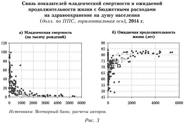 Связь показателей младенческой смертности и ожидаемой продолжительности жизни