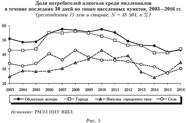 Доля потребителей алкоголя среди миллениалов  в течение последних 30 дней по типам населенных пунктов, 2003—2016 гг.