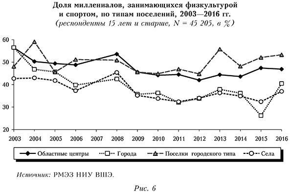 Доля миллениалов, занимающихся физкультурой и спортом, по типам поселений, 2003—2016 гг.