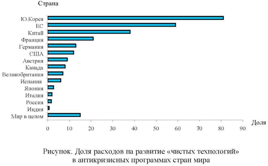График, диаграмма расходов на развитие «чистых технологий» в антикризисных программах стран мира.