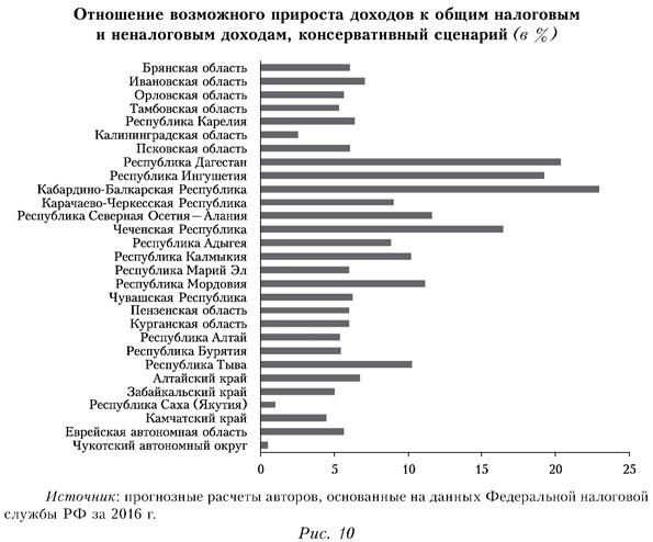 Отношение возможного прироста доходов к общим налоговым и неналоговым доходам