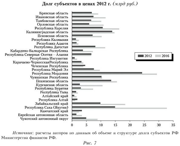 Долг субъектов в ценах 2012 года