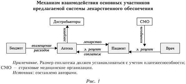 Механизм взаимодействия основных участников предлагаемой системы лекарственного обеспечения