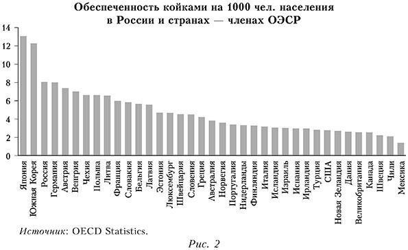 Обеспеченность койками на 1000 человек населения в России и странах — членах ОЭСР