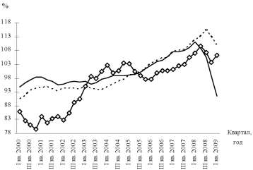 Диаграмма динамики реального эффективного валютного курса евро.