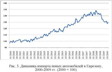 Диаграмма импорта новых автомобилей в Еврозону.