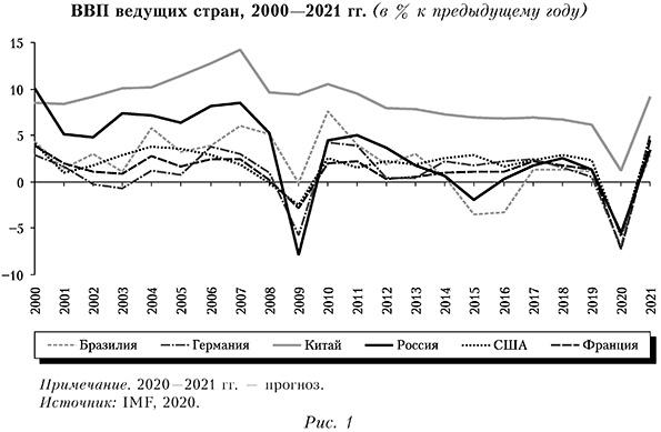 ВВП ведущих стран, 2000—2021 гг. (в % к предыдущему году)