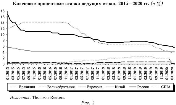 Ключевые процентные ставки ведущих стран, 2015—2020 гг. (в %)