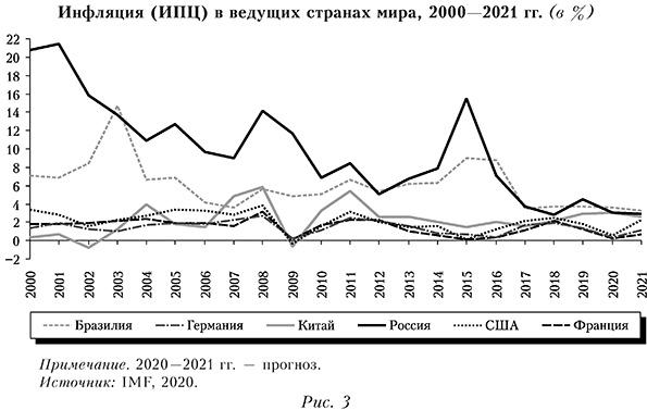 Инфляция (ИПЦ) в ведущих странах мира, 2000—2021 гг. (в %)