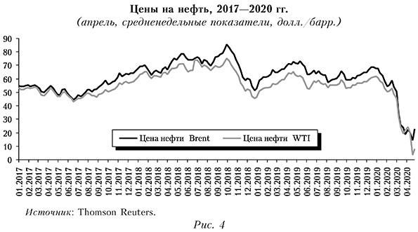 Цены на нефть, 2017—2020 гг. (апрель, средненедельные показатели, долл, барр.)
