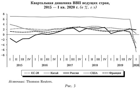 Квартальная динамика ВВП ведущих стран, 2015 — I кв. 2020 г. (в %, г г)