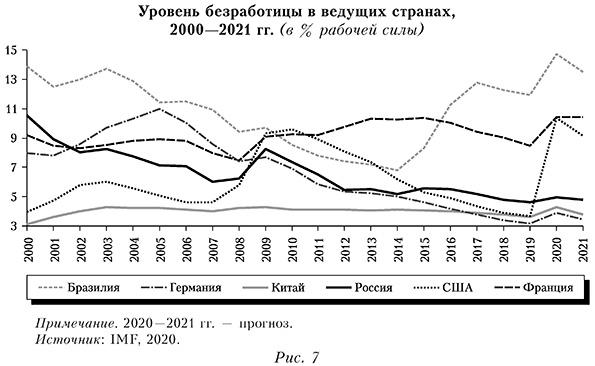 Уровень безработицы в ведущих странах, 2000—2021 гг. (в % рабочей силы)