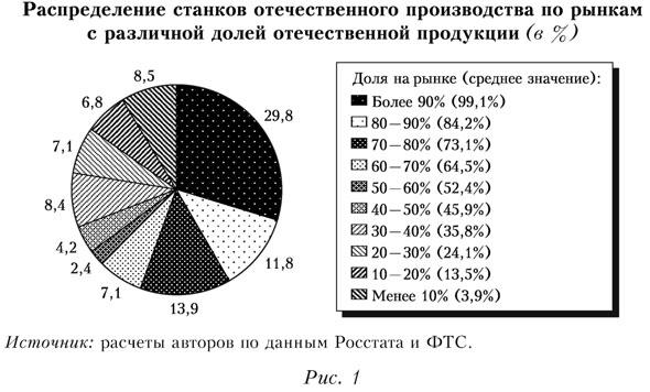 Распределение станков отечественного производства по рынкам с различной долей отечественной продукции