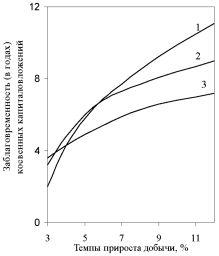 График начала капиталовложений в смежные отрасли в зависимости от темпов прироста добычи топлива.