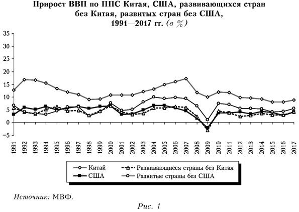 Прирост ВВП по ППС Китая, США, развивающихся стран