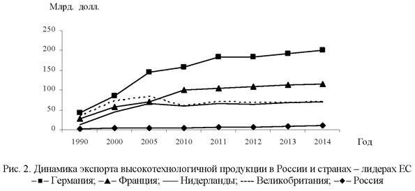 Динамика экспорта высокотехнологичной продукции в России и странах лидерах Евросоюза