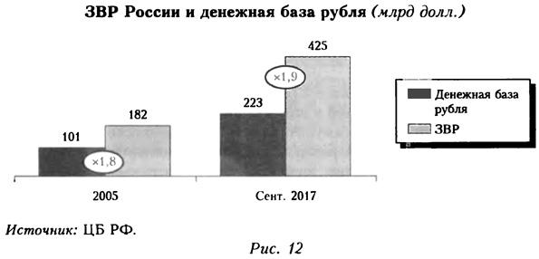 Диаграмма ЗВР России и денежной базы рубля